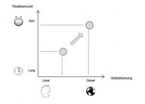 Reaktion_Globalisierung