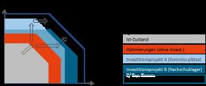 Planung eines Logistiksystems, Bsp. Distributionszentrum mit Nachschublager und Kommissionierung: Flexibler Masterplan zur Umsetzung abhängig von der tatsächlichen Entwicklung der Positions- und Artikelanzahl (Prinzipskizze)