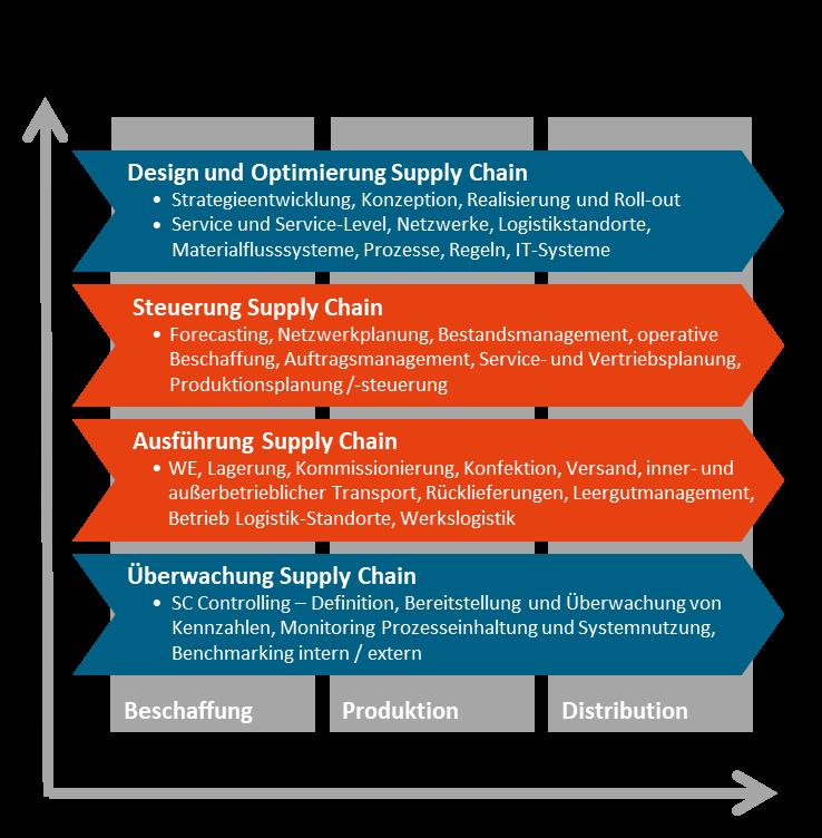 Das Supply Chain Management in der Organisation: Praktiker ...
