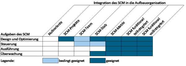 Abbildung: Aufgaben des SCM und Integration in die Aufbauorganisation