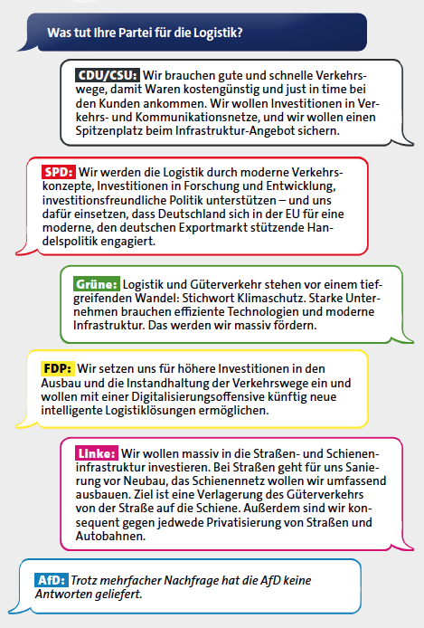 Aussagen der Parteien zur Logistik: aus BVL Magazin Drei 2017
