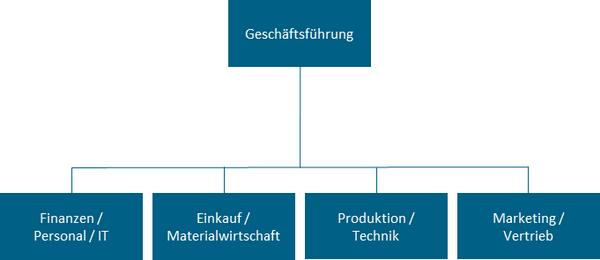 Abbildung: Nullvariante der SCM-Organisation (Beispiel)