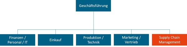 Abbildung: Funktionale, teilintegrierte SCM-Organisation (Beispiel)