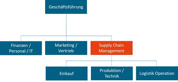 Abbildung: Funktionale, vollintegrierte SCM-Organisation (Beispiel)