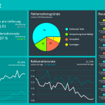 Strategisches Dashboard von Peakboard