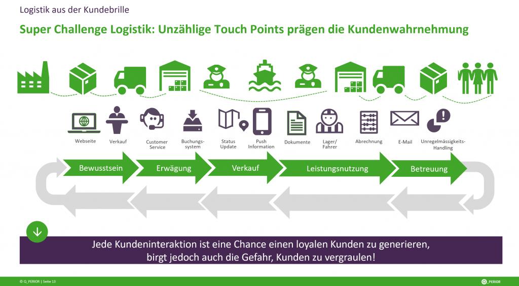 Q_PERIOR, Touchpoints der Customer Journey