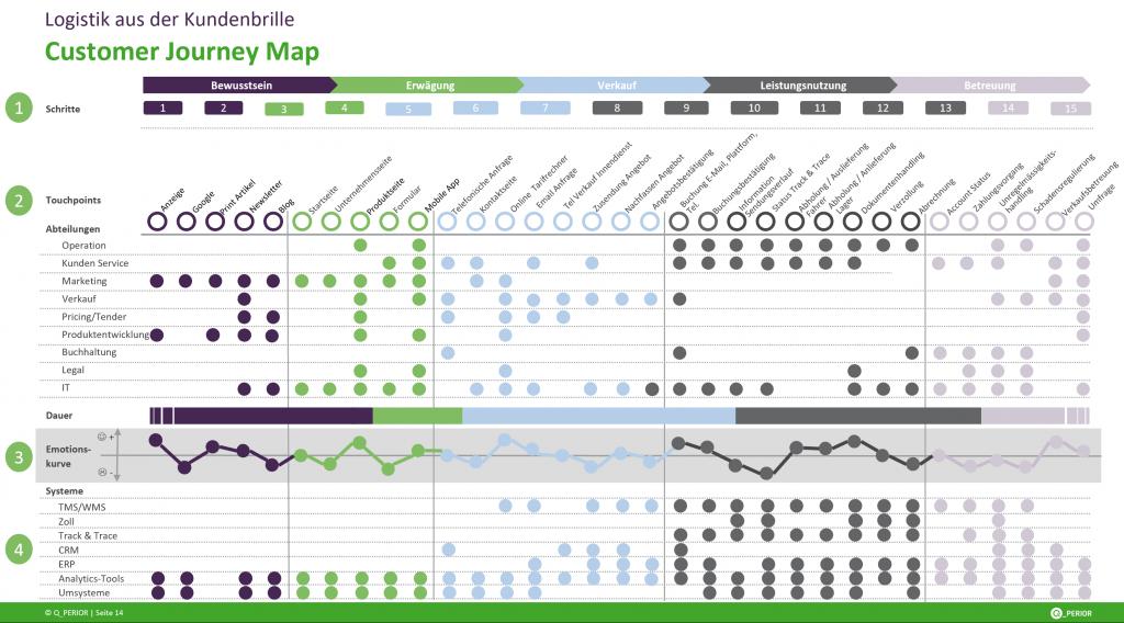 Q_PERIOR Customer Journey Map