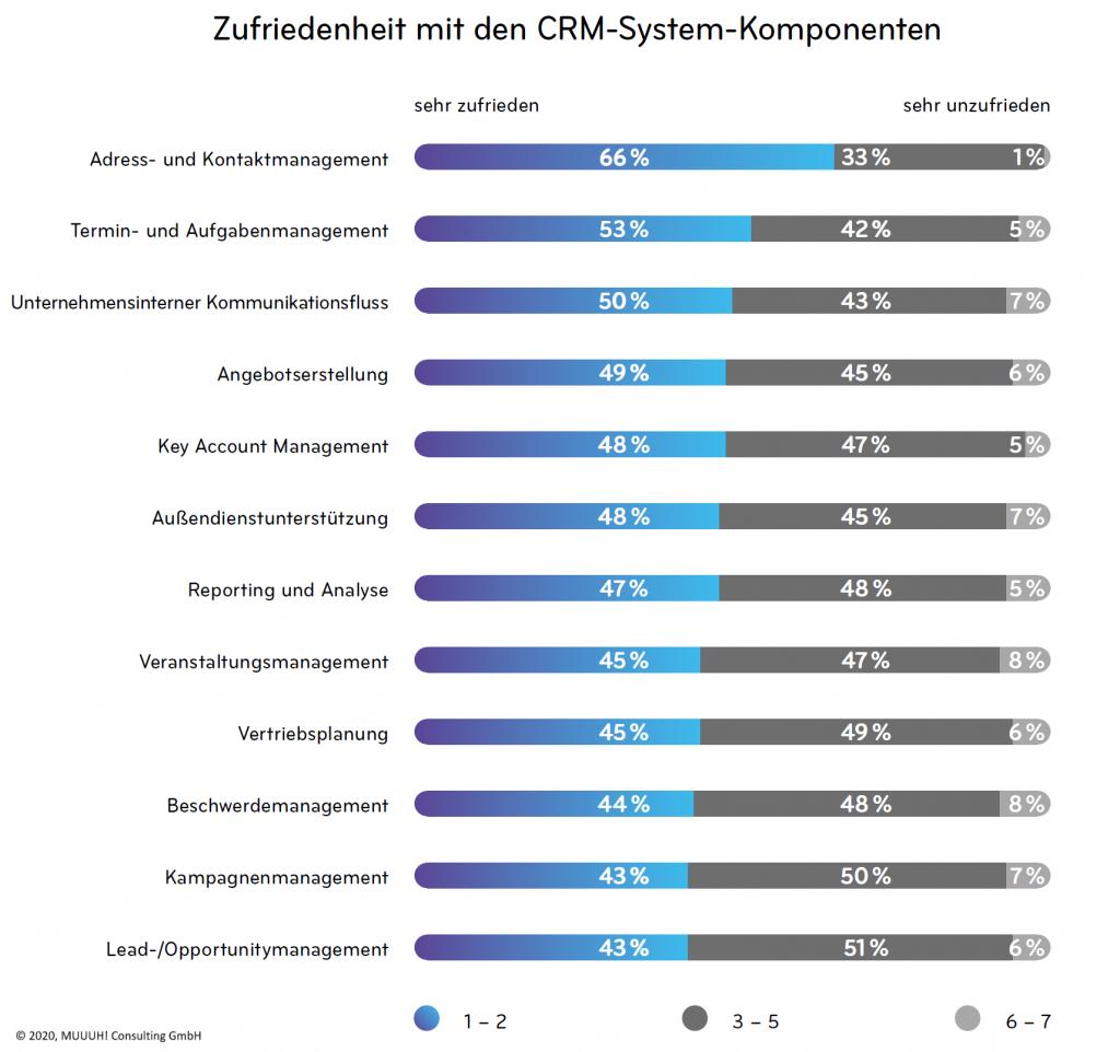 Zufriedenheit mit CRM-Modulen