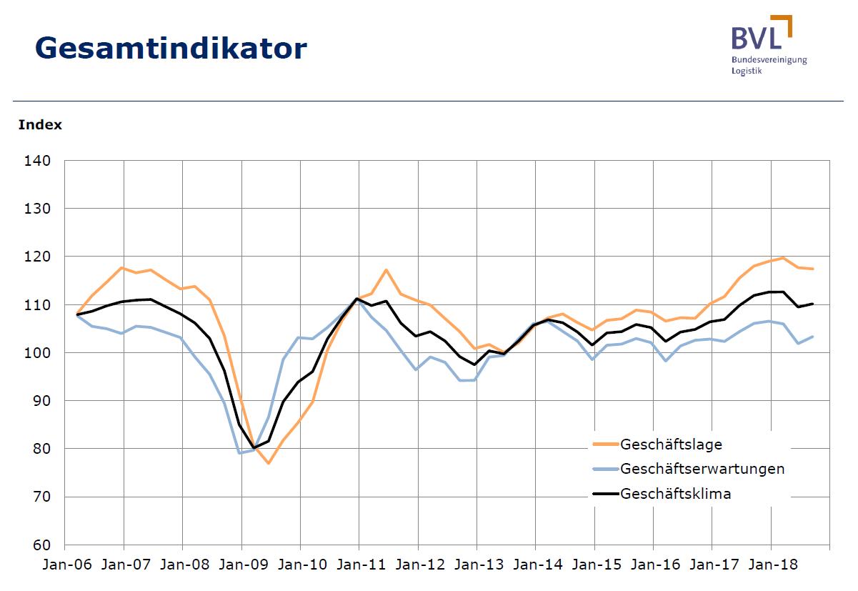 Gesamtindikator der Logistik in Deutschland für das 3.
