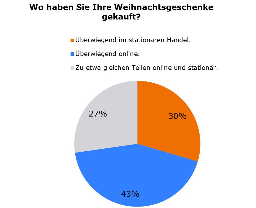 Bvl Umfragen Die Bvl Das Logistik Netzwerk Für Fach Und