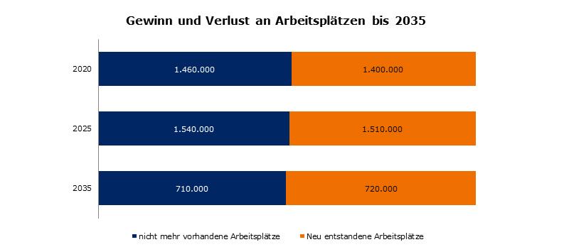 Quelle: IAB, Analyse zu Arbeitsmarkteffekten der Digitalisierung bis 2035; Darstellung: BVL