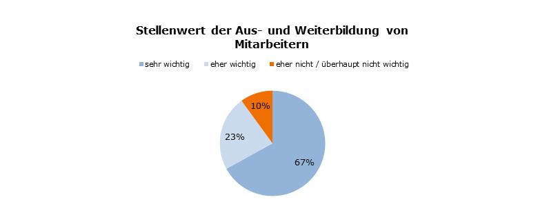 Quelle: Bitkom Research, Stellenwert des Themas Aus- und Weiterbildung von Mitarbeitern in Unternehmen; Darstellung: BVL