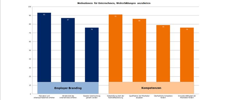 Quelle: Bitkom Research, Analyse zur Motivation für Unternehmen, ihren Mitarbeitern Weiterbildungsmaßnahmen anzubieten (Mehrfachnennungen möglich); Darstellung: BVL